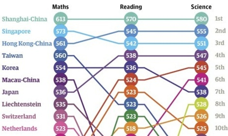 Which country does best at reading, maths and science?